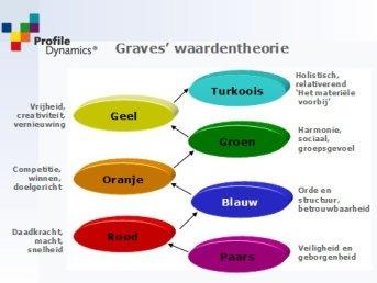 Drijfverentheorie van Clare W Graves