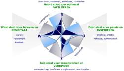 4 Windstreken model