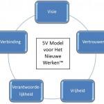 Het 5V model voor het Nieuwe Werken