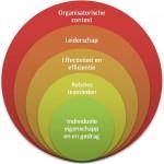 Diagram Eigenschappen en Gedrag