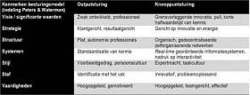 Kenmerken besturingsmodel Het Nieuwe Werken