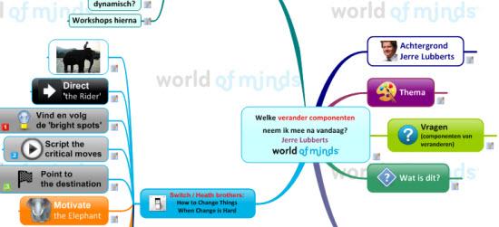 Mindmap verander componenten_550