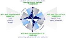 Serie: Het 4 windstreken model – Het Zuiden