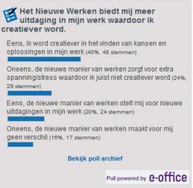 """Uitslag poll """"Het Nieuwe Werken biedt mij meer uitdaging in mijn werk waardoor ik creatiever word"""""""