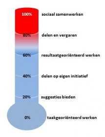 Sociaal Werken Barometer