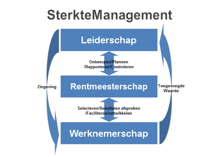 Sterktemanagement