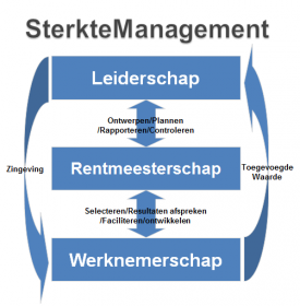 SterkteManagement