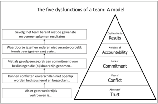 Patrick Lencioni: The Five Dysfunctions of a Team