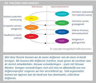 Theorie van Graves