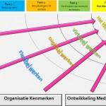 Transitiemodel Het Nieuwe Werken