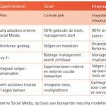 Maturity Model Enterprise Social Media Rapid Circle Wilco Turnhout