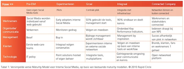 Maturity Model Enterprise Social Media, Sociaal Intranet en Enterprise 2.0. Rapid Circle