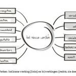 Het Nieuwe Werken: een probaat geneesmiddel met bijwerkingen (2)