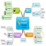 Mindmap activiteiten kenniswerker_150