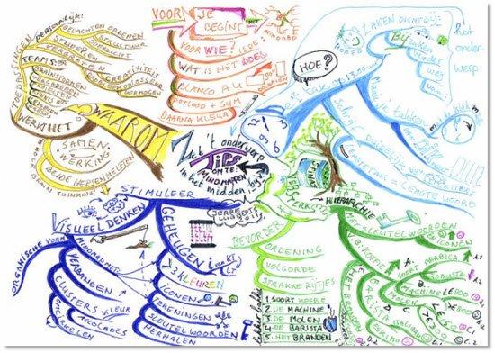 Persoonlijke mindmap